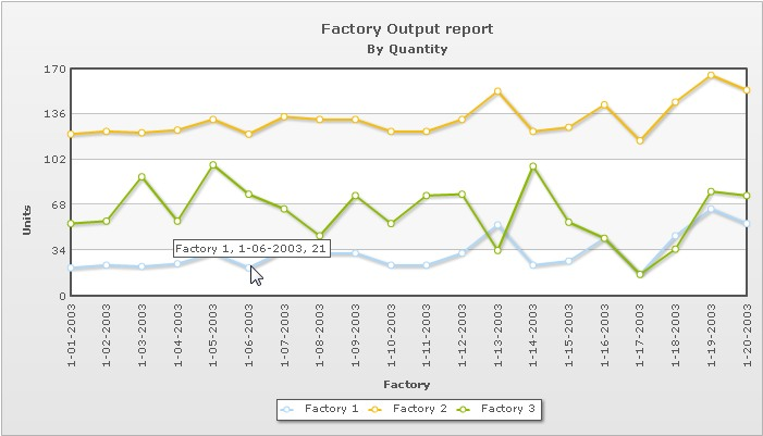 Using fusioncharts xt with php plotting data from a database the chart will look as shown in the image below ccuart Images
